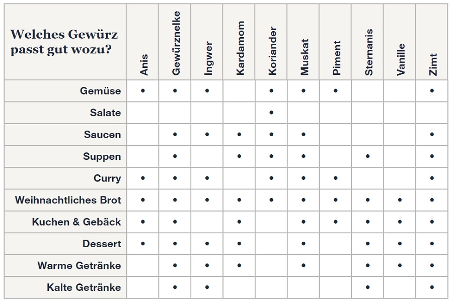 Welches Gewürz passt zu welchen Gerichten & Getränken?